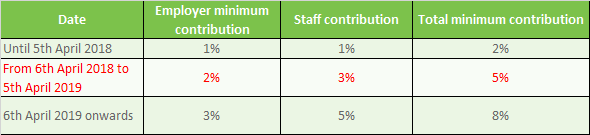 Workplace pension contributions